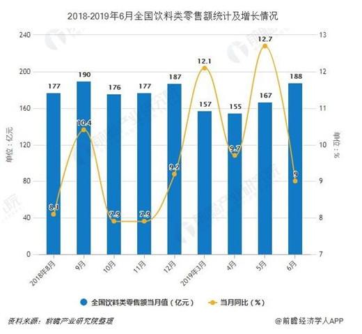 2019年H1中国饮料行业市场分析:产量突破8000万吨,广东省产量位居第一